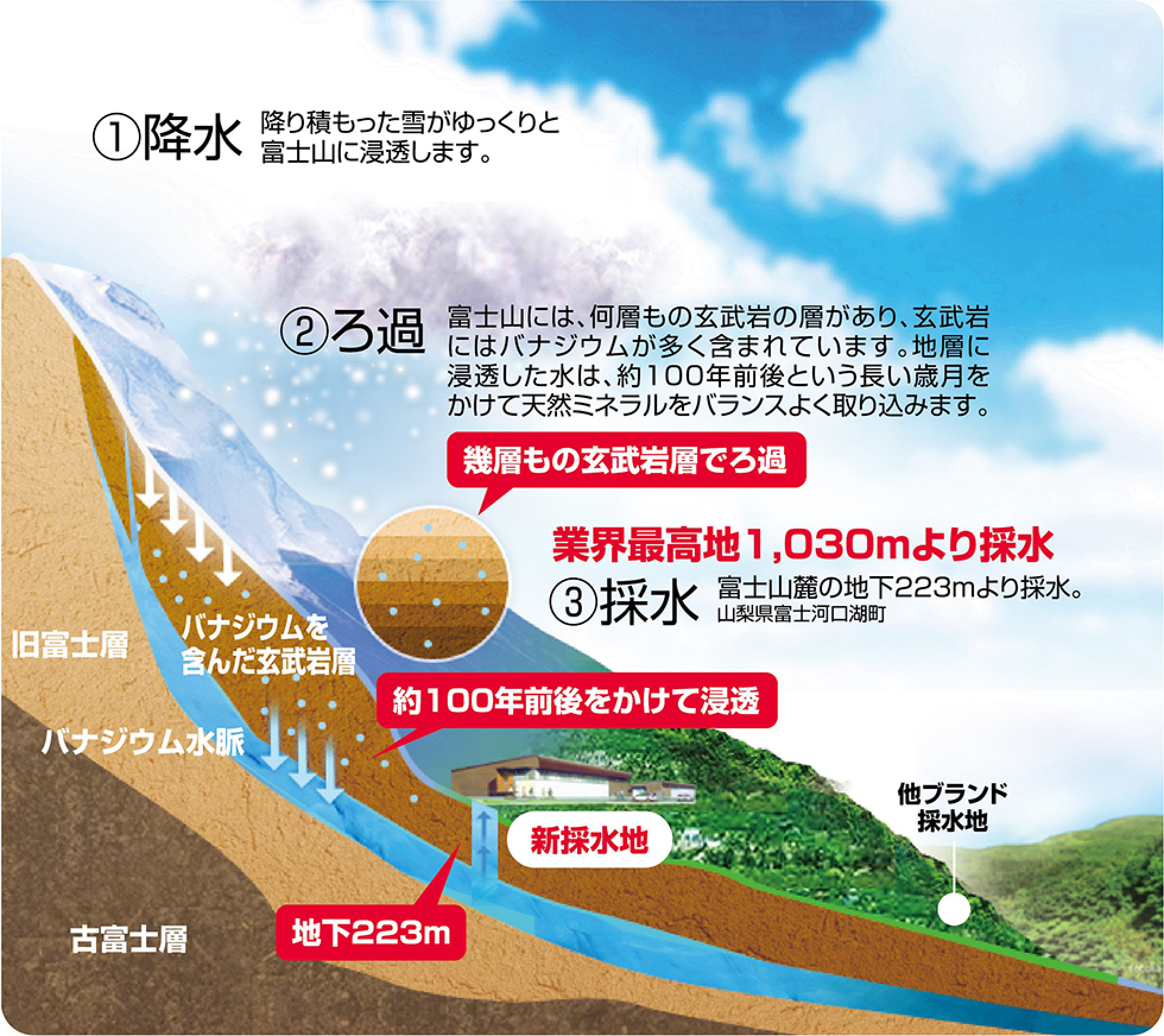 富士の天然水ができるまで